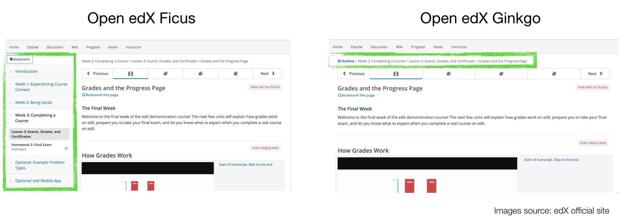 Open edX Ginkgo - Meet The New Release | Raccoon Gang Blog