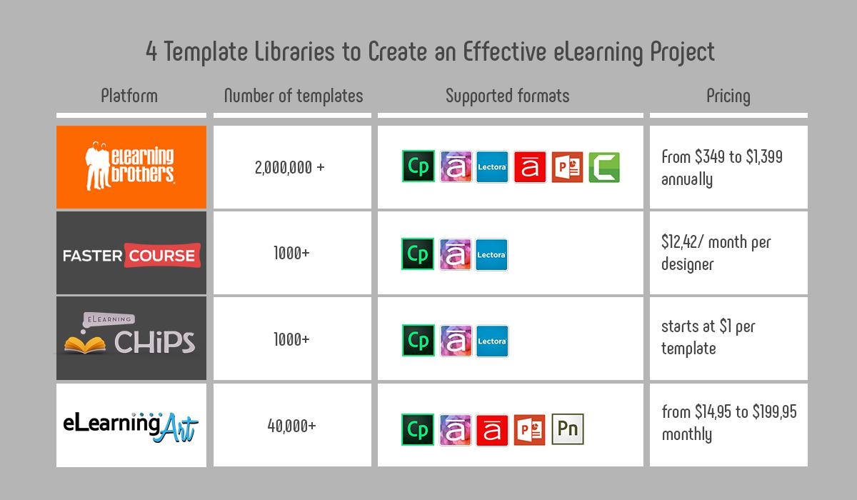 Elearning templates 4 locations to get your first ones template libraries for elearning maxwellsz