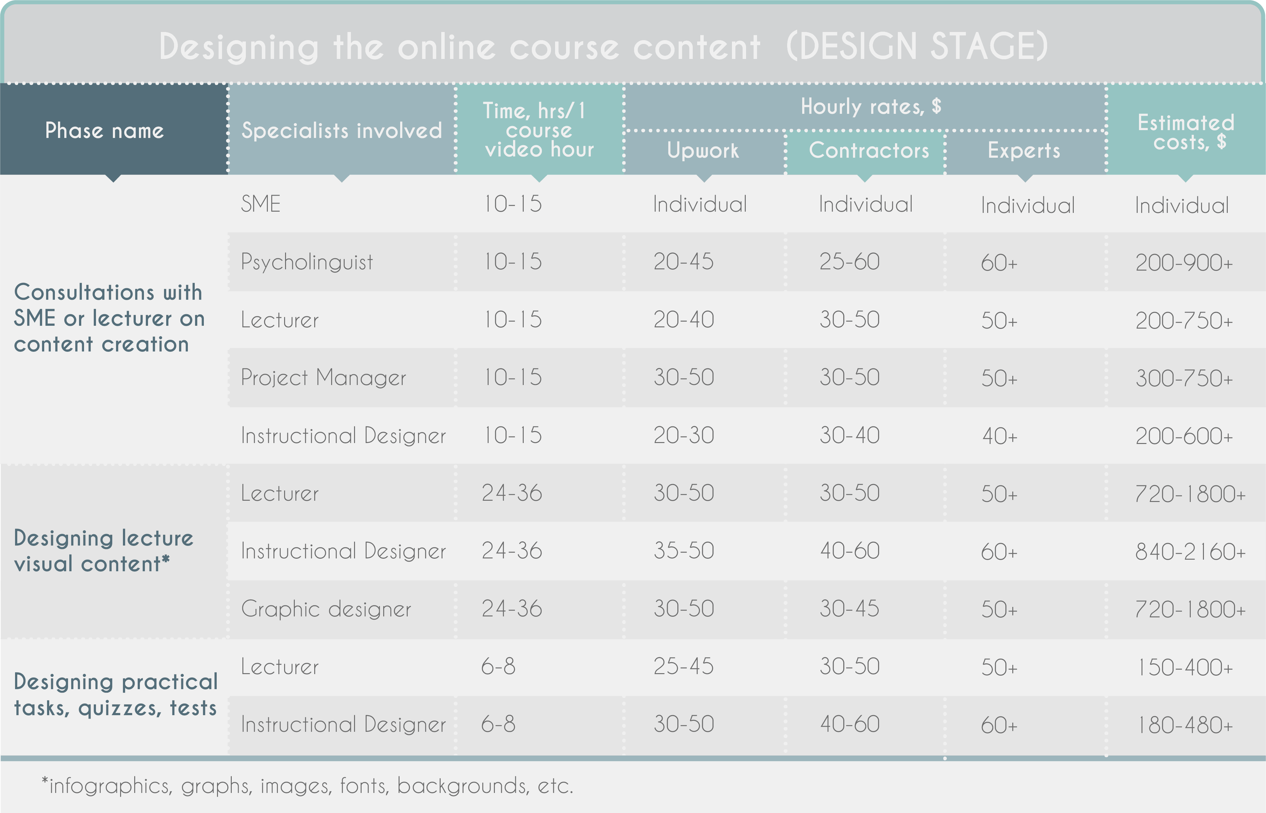 How Much Does It Cost To Create An Online Course In 2018