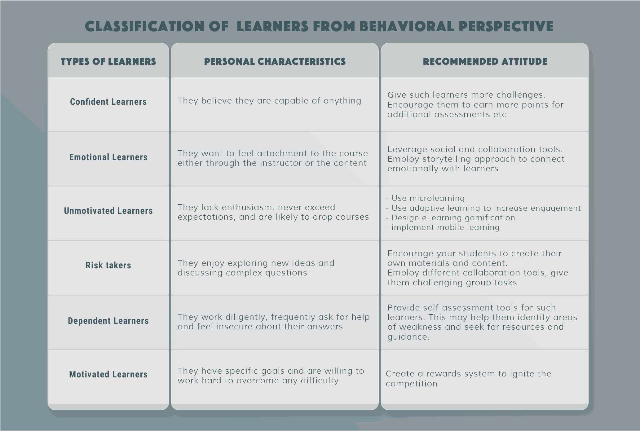 Classification of  learners from behavioral perspective