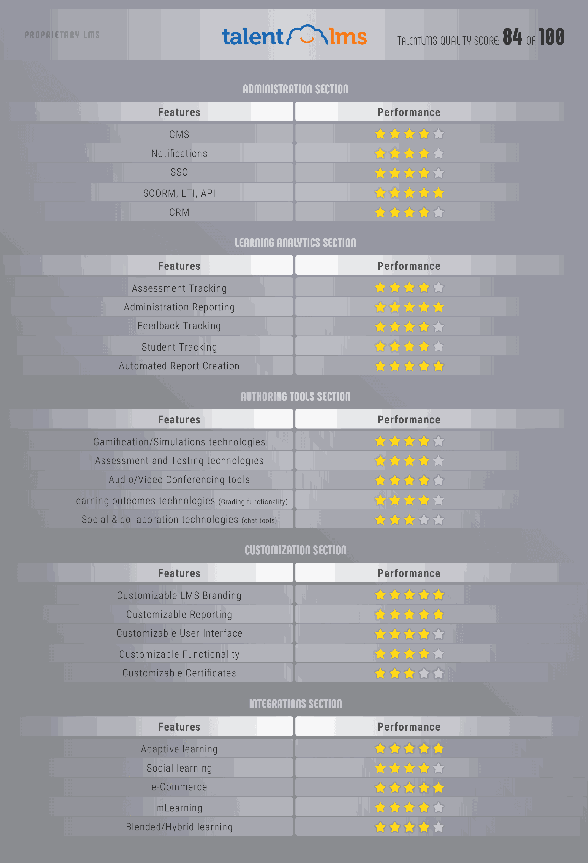 LMS Comparison: What LMS suits your needs best?