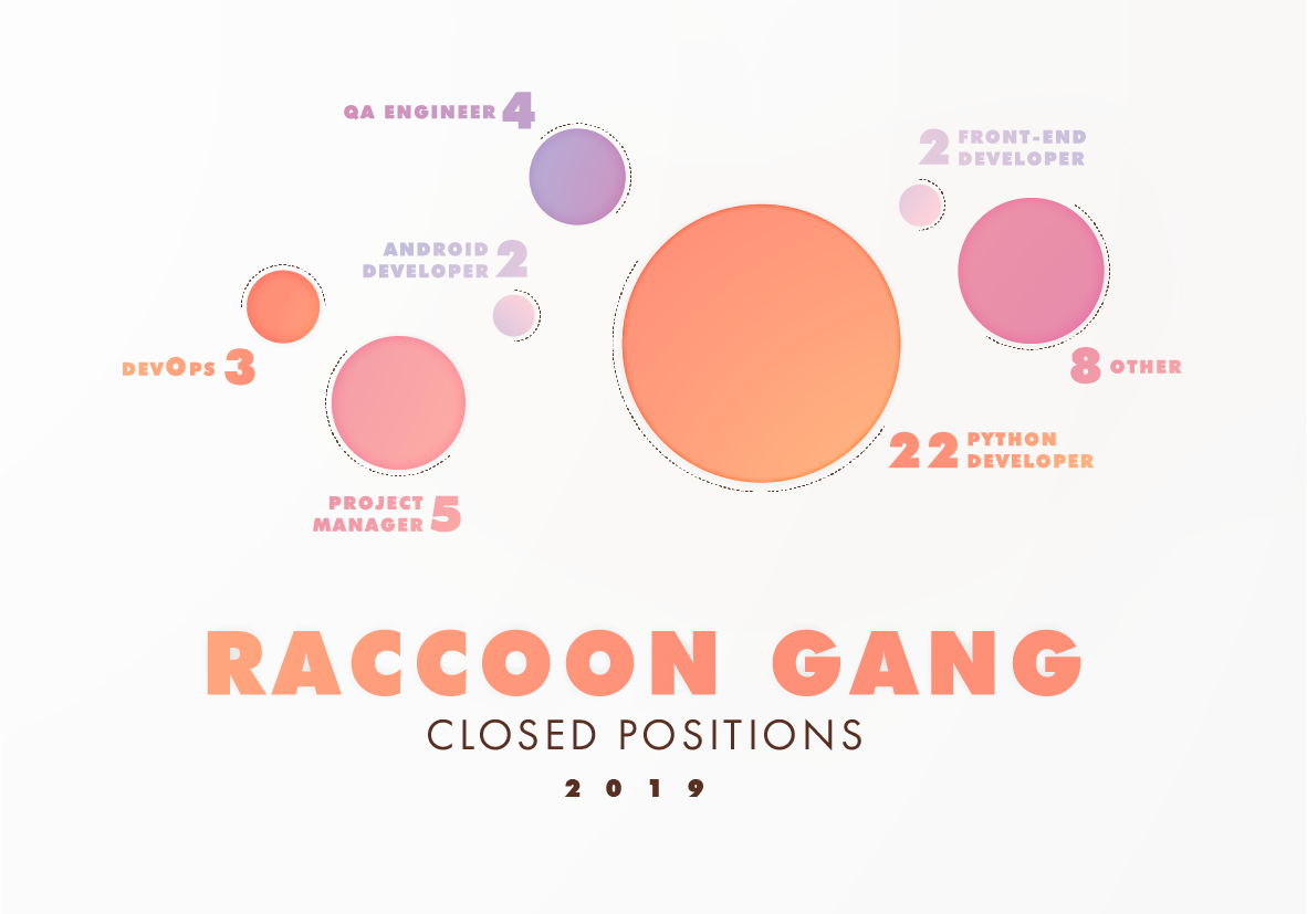 Raccoon Gang Closed Positions 2019