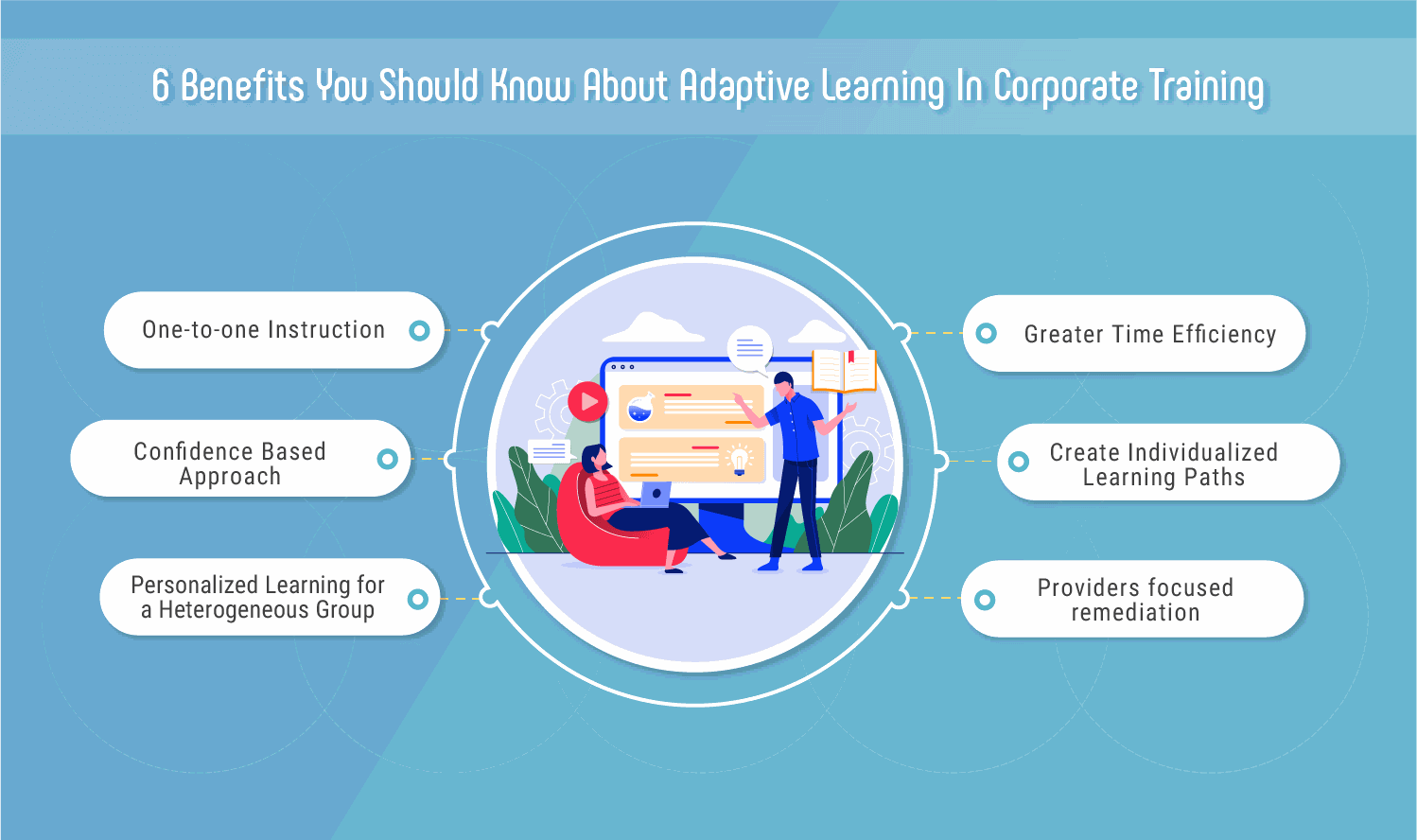 Adaptive Learning in Corporate Training