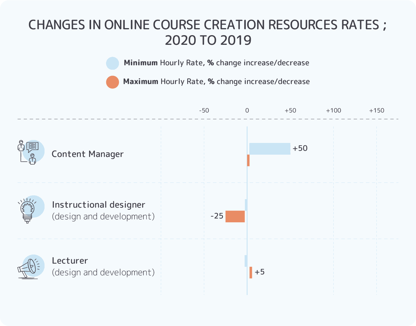How Much Does It Cost To Develop An Online Course In 2020